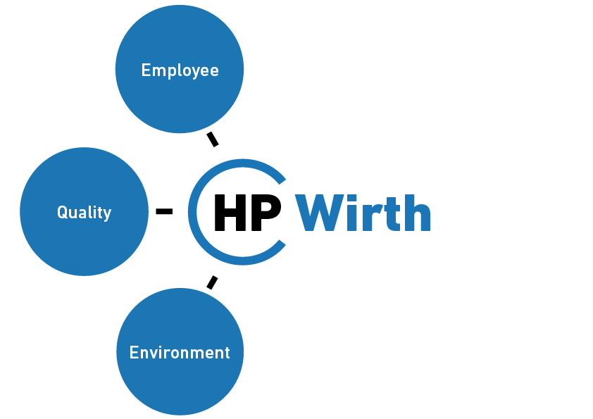 HPWirth Umwelt Triforce